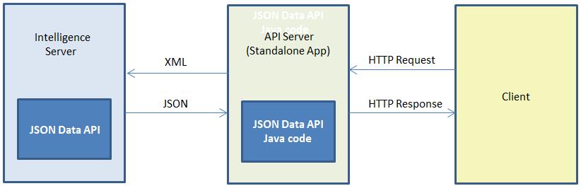 JSON_workflow_onlyStandalone